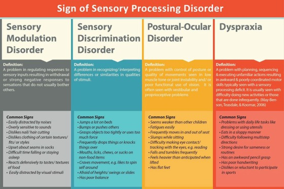 Signs-Of-Sensory-Processing-Disorder